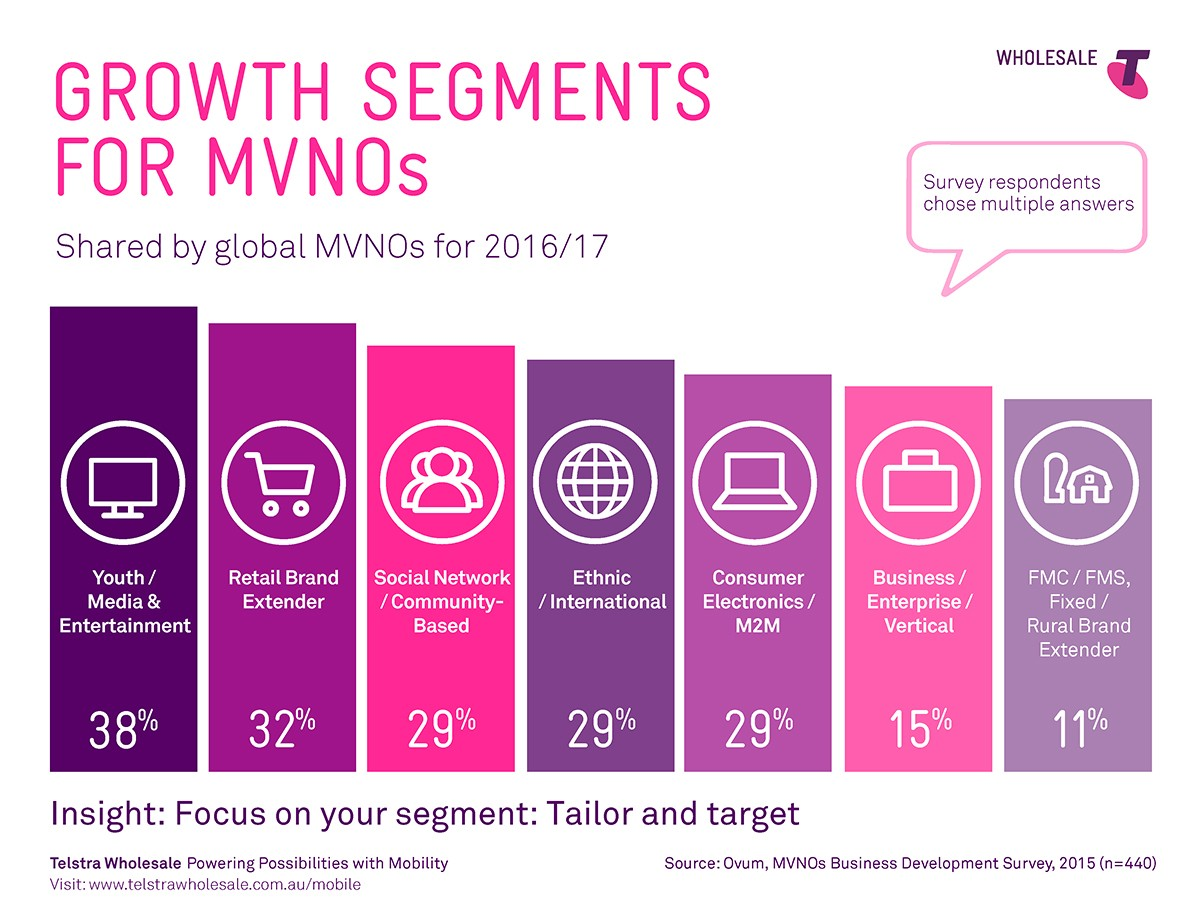 Growth Segments for MVNOs