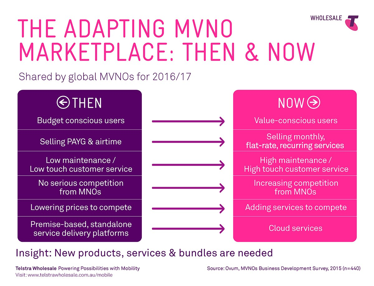 The Adapting MVNO Marketplace: Then & Now