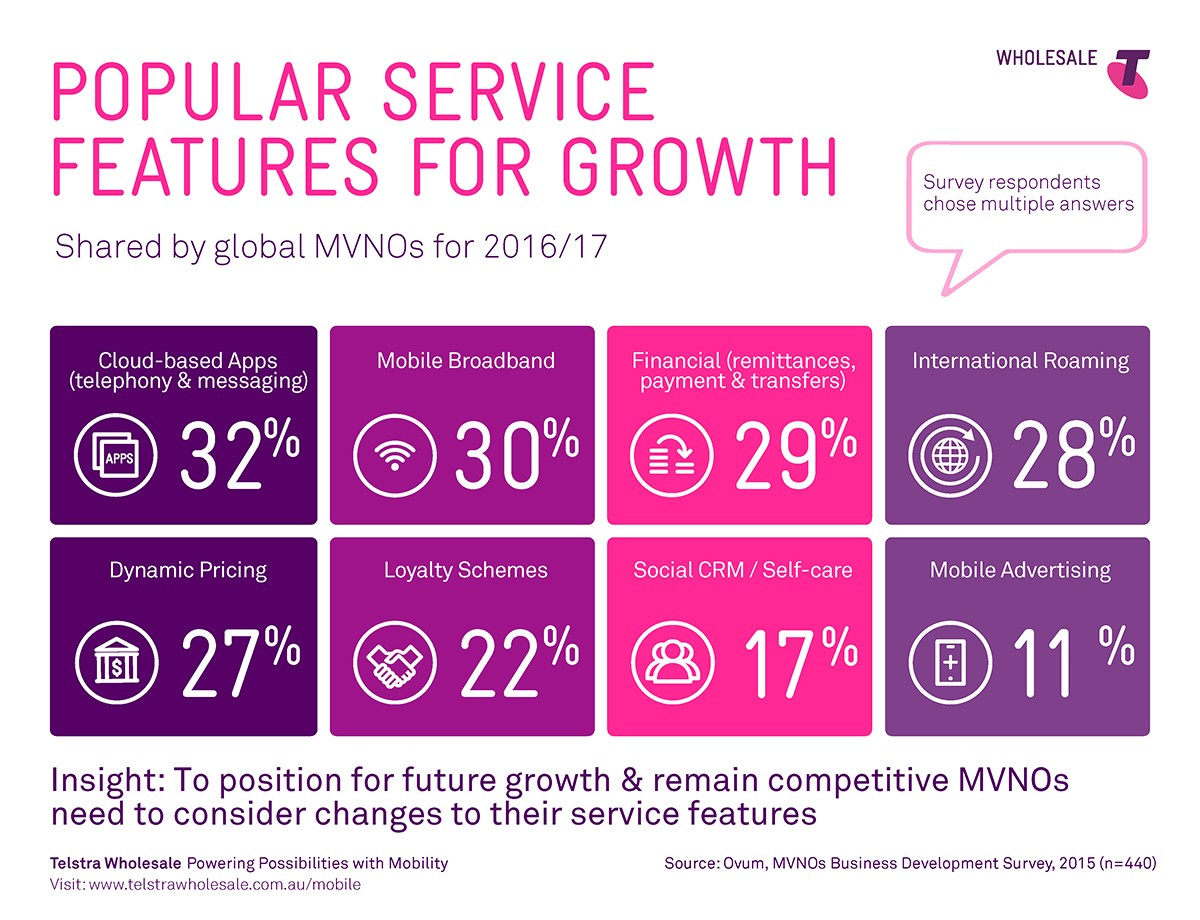 Popular Service Features for Growth