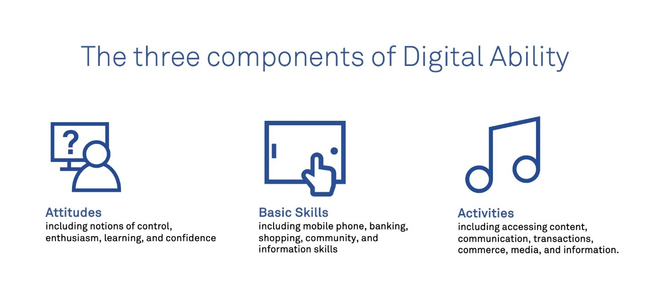 Three components of digital ability