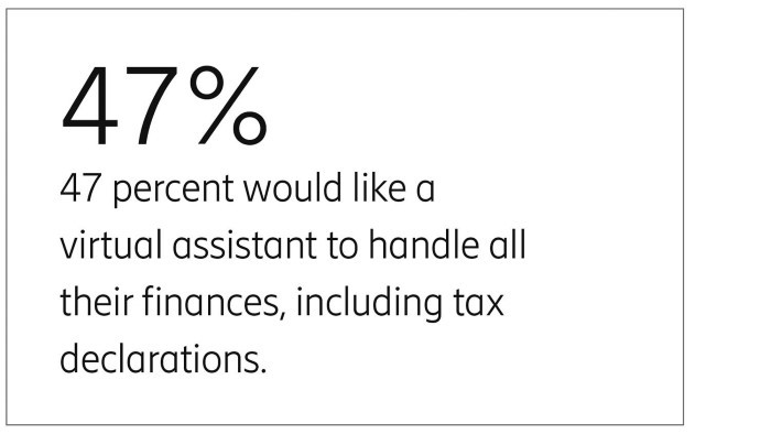 47% would like virtual assistants to do their tax return