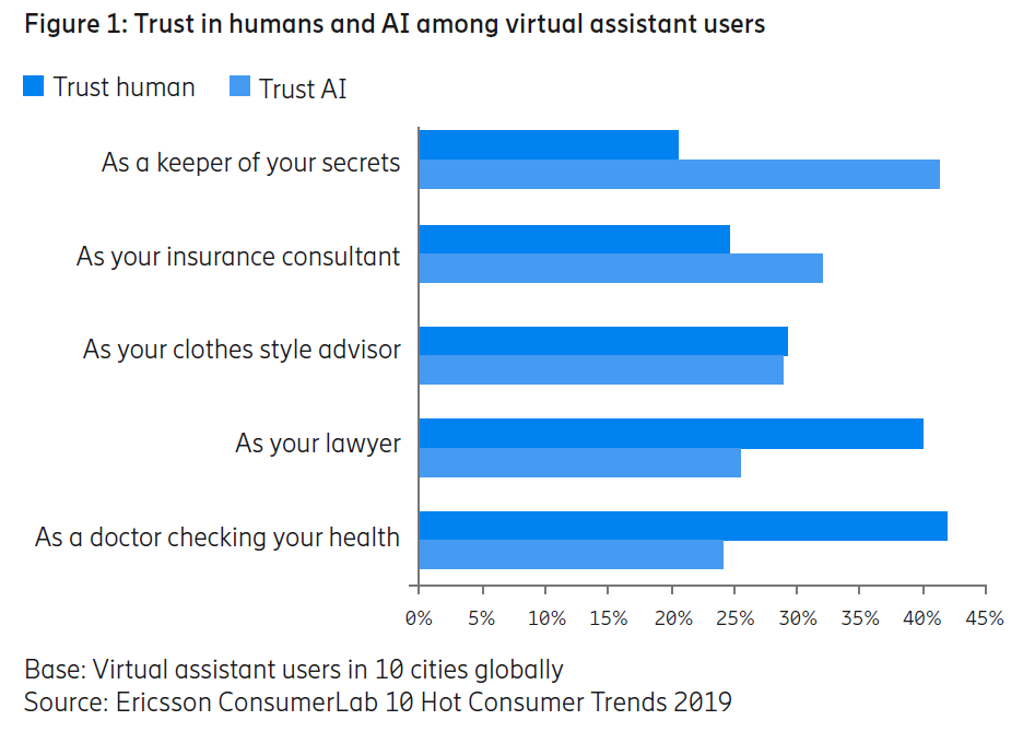 Trust in AI among virtual assistant users
